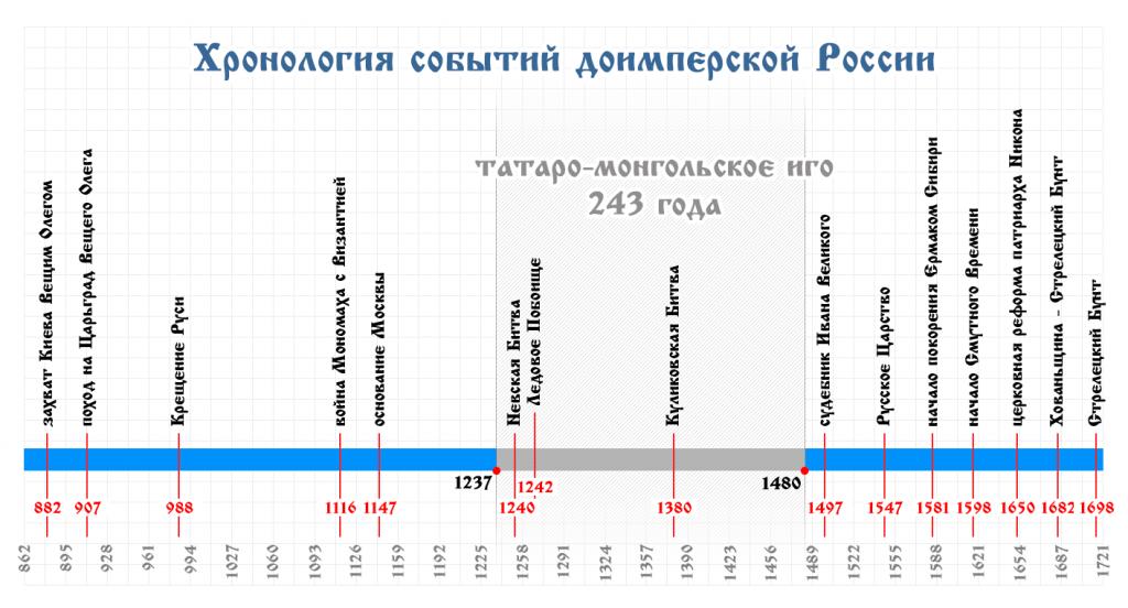 Хронология событий доимперской России