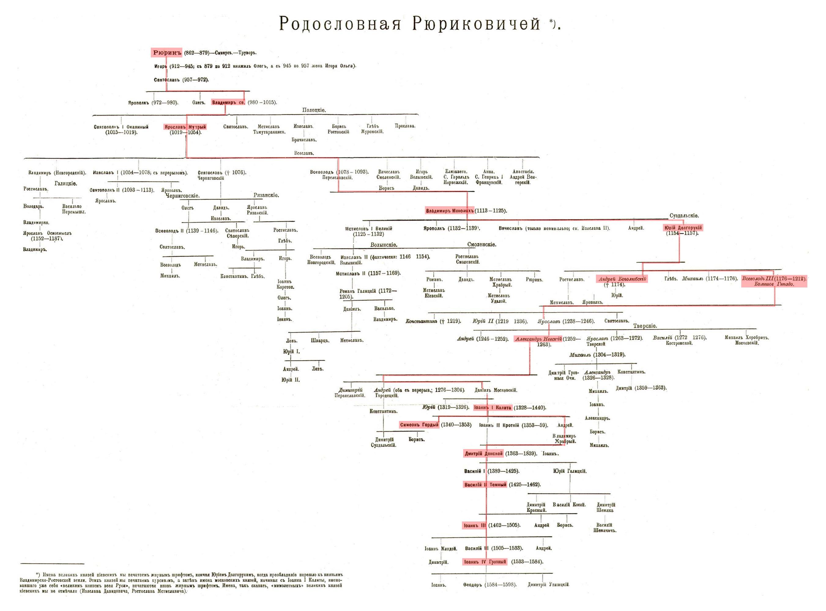 Династия Рюриковичей схема | Я русский: iamruss.ru/rurik-dynasty-diagram