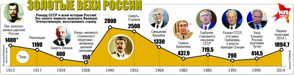 Золотые вехи России